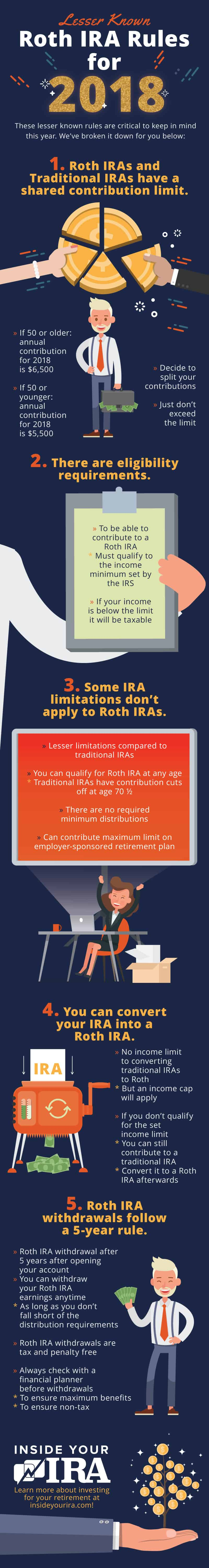 Infographic | Roth IRA Rules You Most Likely Didn't Know Inside Your IRA