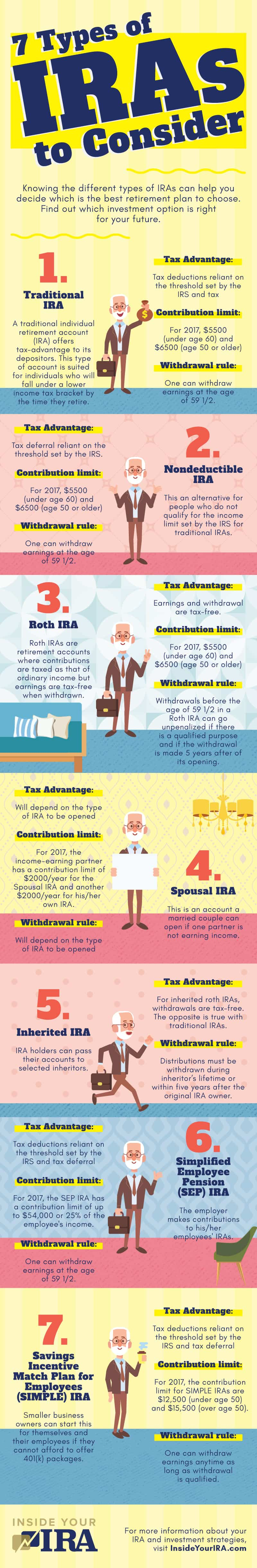 7 Types Of IRAs | A Savings Comparison Inside Your IRA