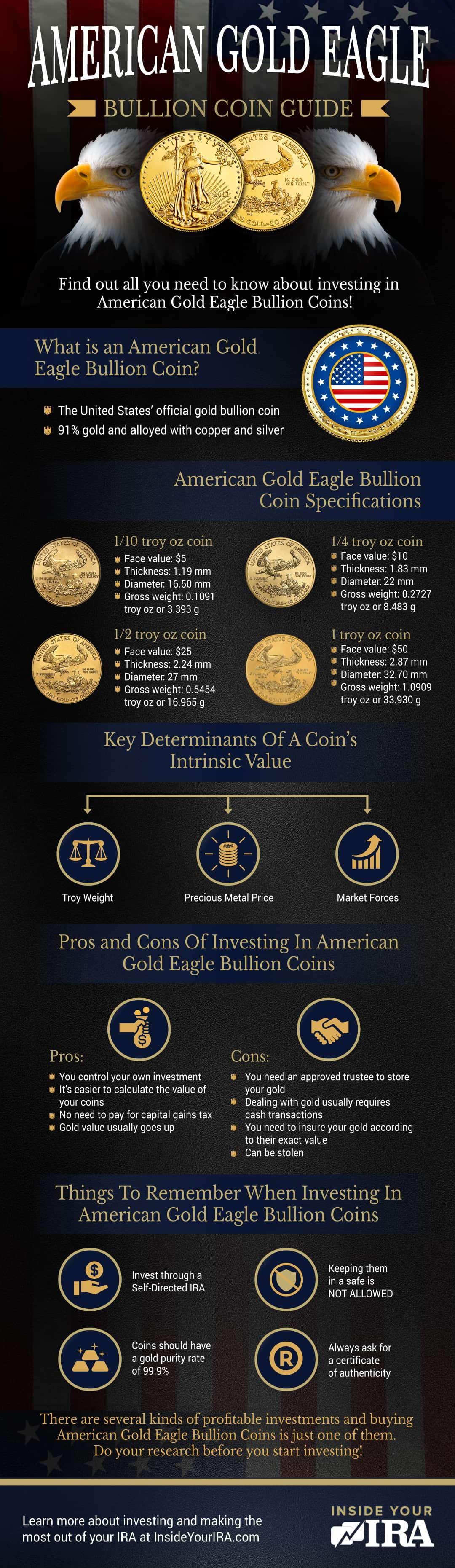 American Gold Eagle Bullion Coin Guide   Self-Directed IRA