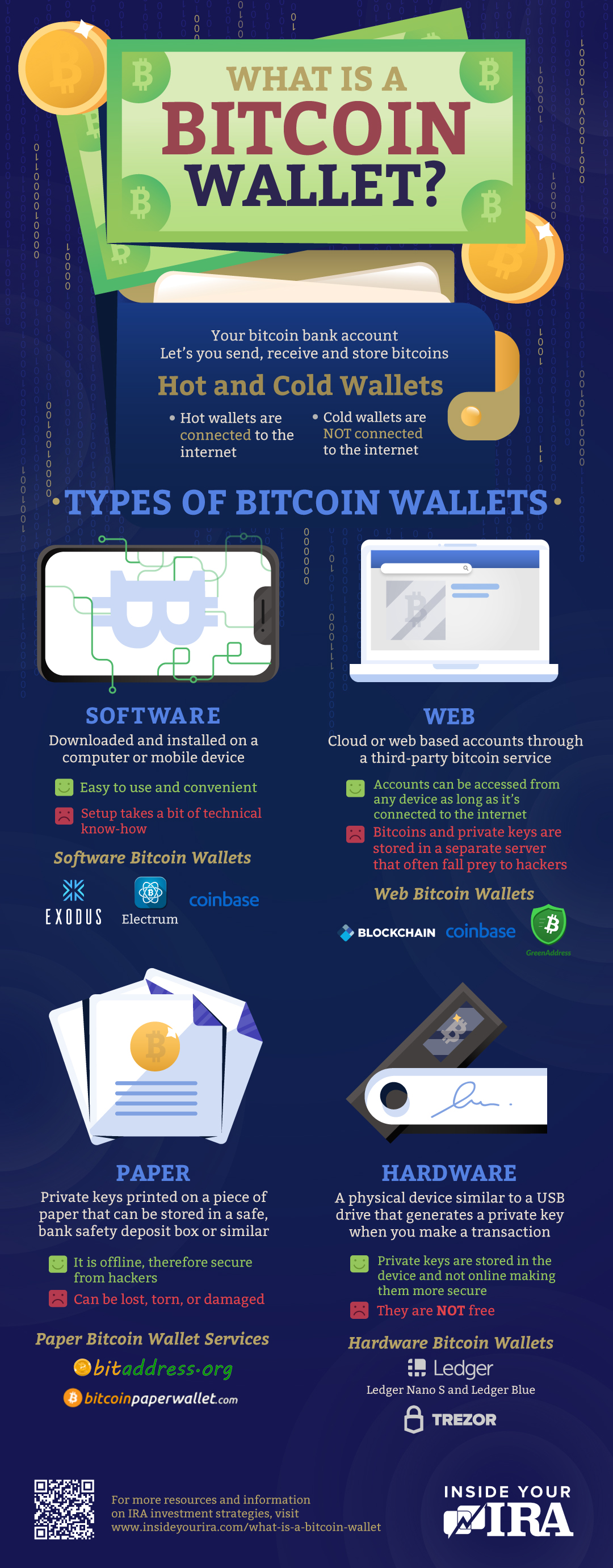 infographic | What Is a Bitcoin Wallet? | Inside Your IRA | best Bitcoin wallet