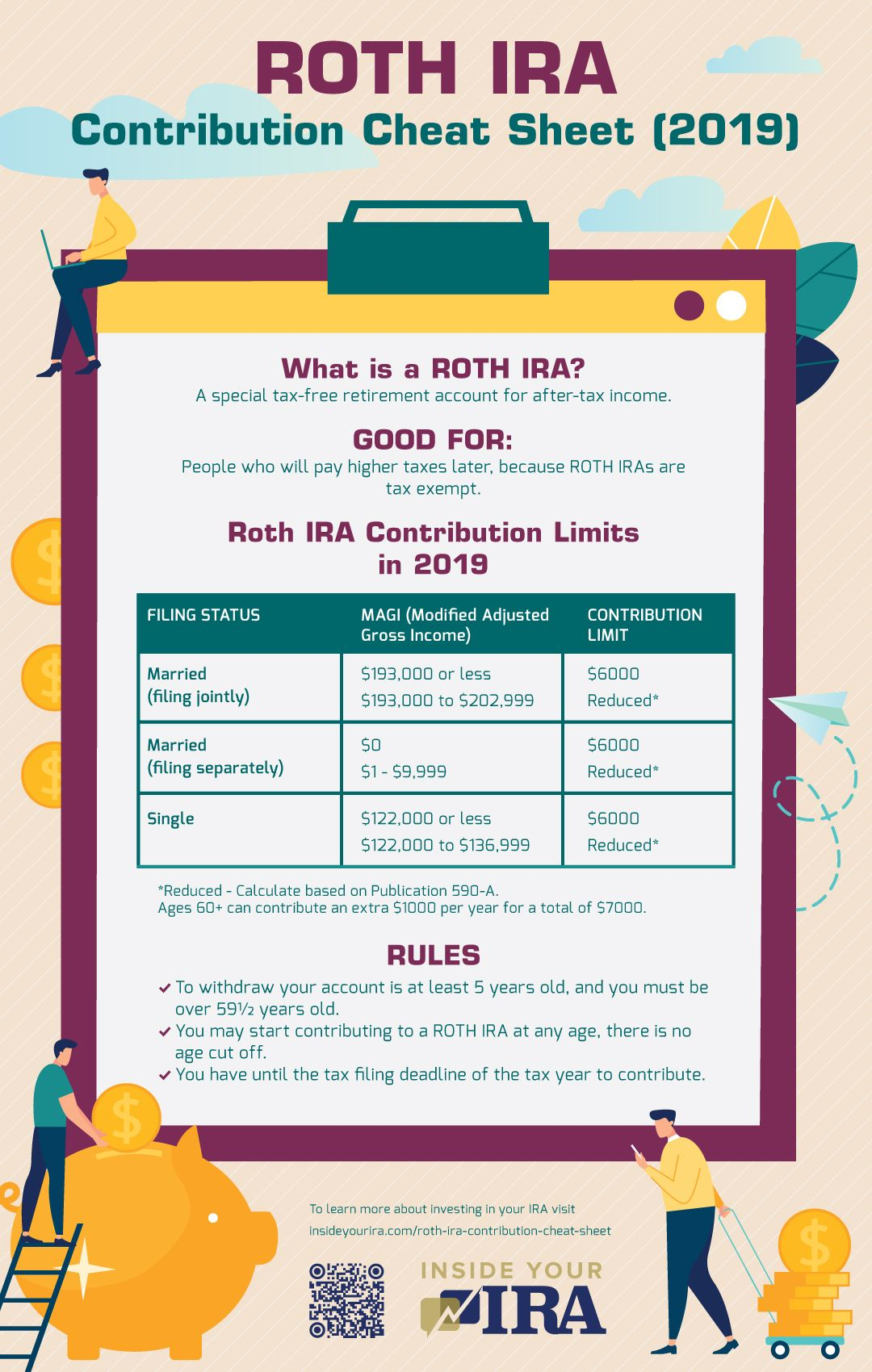 infographic | Roth IRA Contribution Cheat Sheet | Inside Your IRA