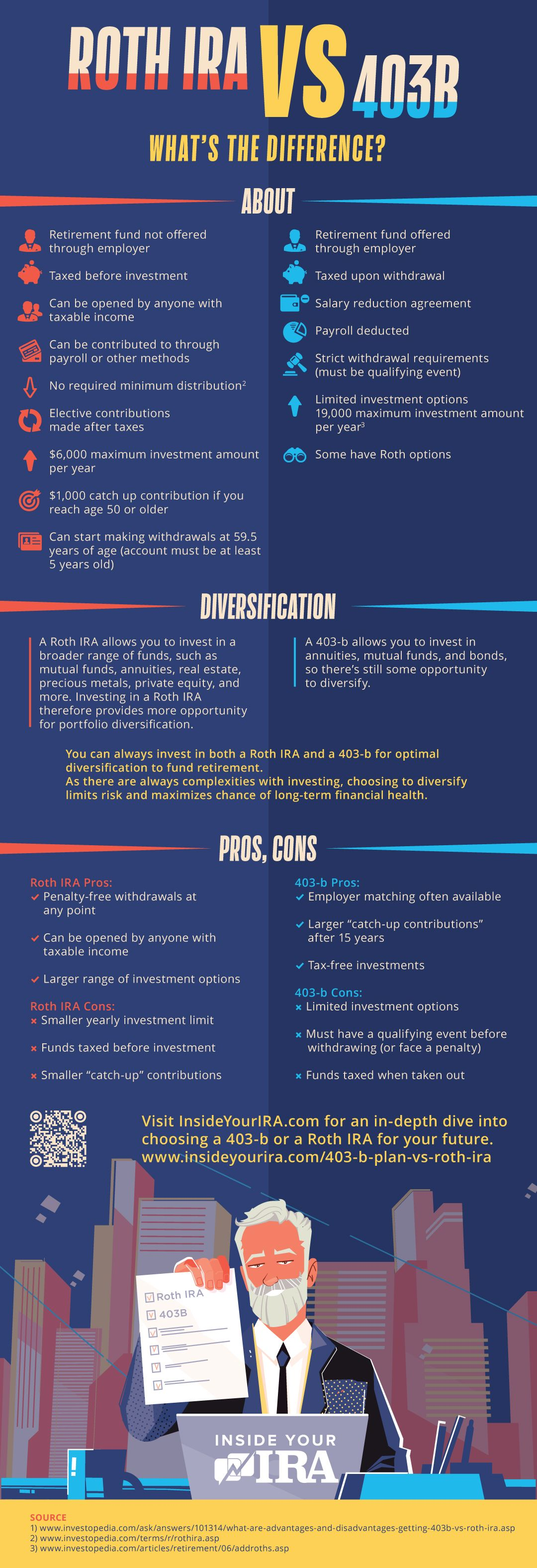 403(b) Plan vs Roth IRA: Which One Is Better? [INFOGRAPHIC]   Inside Your IRA