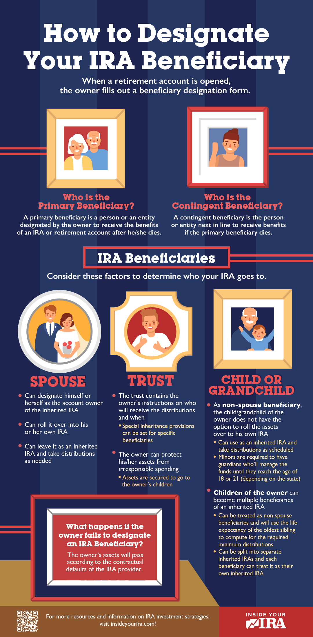 infographic | How To Designate Your IRA Beneficiary